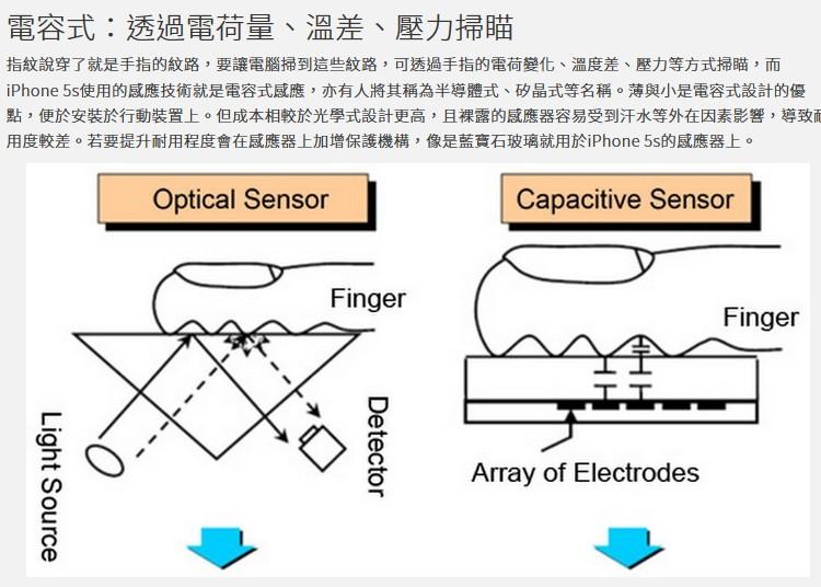 光學式電容式指紋晶片