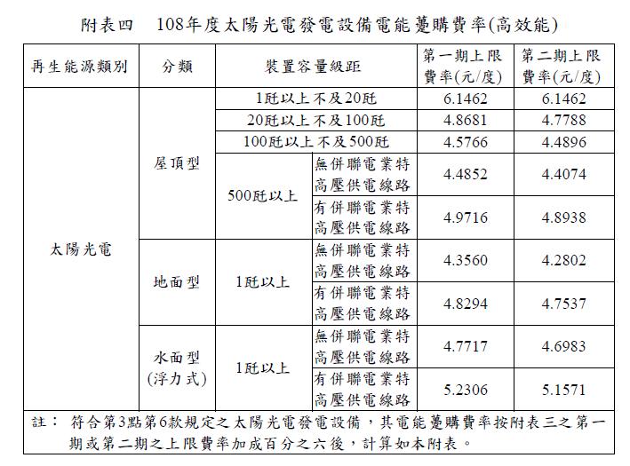 108太陽光電躉售費率